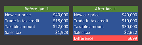 You could pay approximately $700 more if you wait to trade in your car till after January 1.
